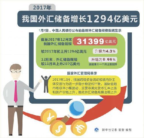 """澳门电子游戏网址大全:外媒:中国外汇储备""""十一月连增""""_控制资本外流成效显著"""