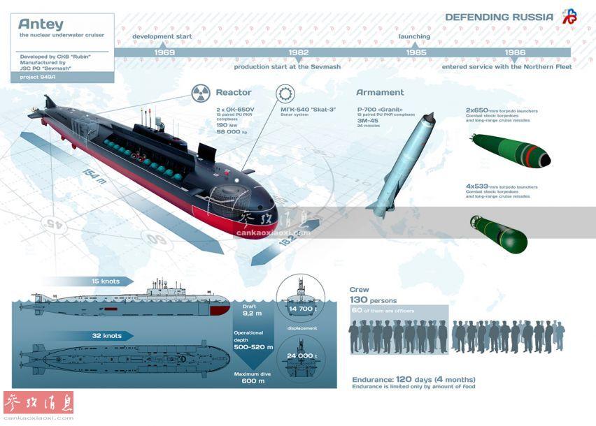 深海救援!俄出动万吨核潜艇救助小船