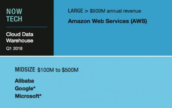 金沙娱乐国际中心:权威机构Forrester:比肩谷歌微软_阿里云大数据能力仅次AWS