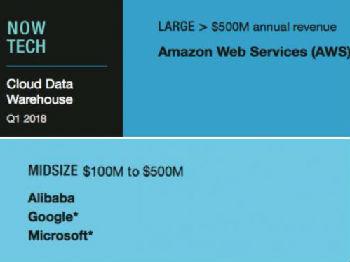 权威机构Forrester:比肩谷歌微软 阿里云大数据能力仅次AWS