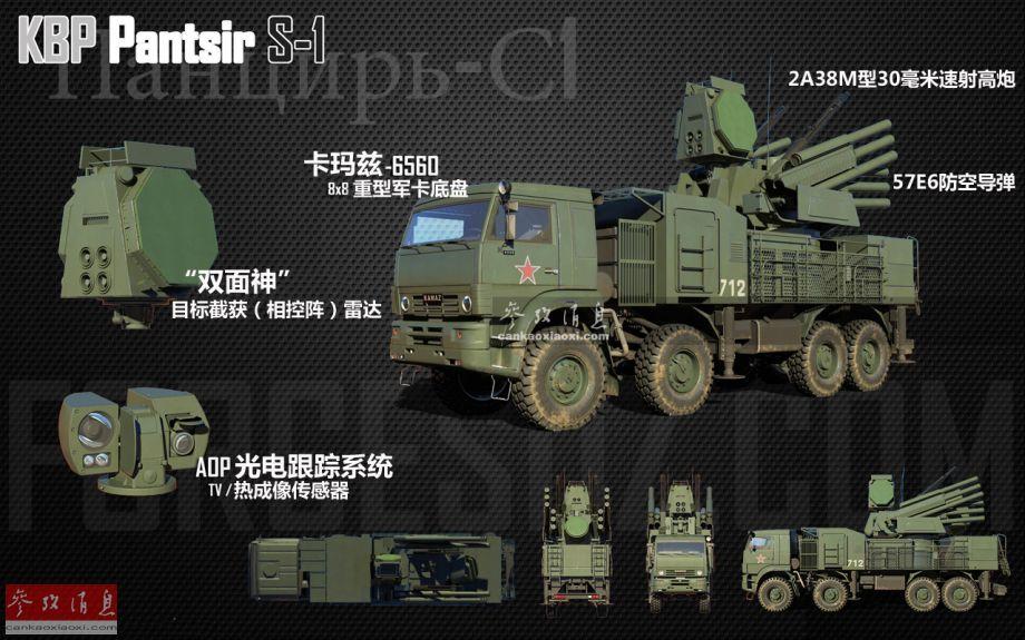 """96K6""""铠甲-S1""""(北约代号SA-22""""灰狗"""")弹炮合一自行防空系统,由俄罗斯图拉仪器制造设计局于1994年研发,2012年投入服役,主要用于为俄军装甲部队提供野战伴随式防空,拦截目标既包括俄军战机、无人机、直升机等常规目标,也可消灭突然出现的高速飞行目标,例如敌军战机发射的反辐射导弹、制导炸弹等非常规目标。与传统防空系统不同,""""铠甲-S1""""可以在行进中同时使用高射炮和导弹拦截4个不同高度层的目标。本图展示了""""铠甲-S1""""的雷达传感器及武器系统构成。"""