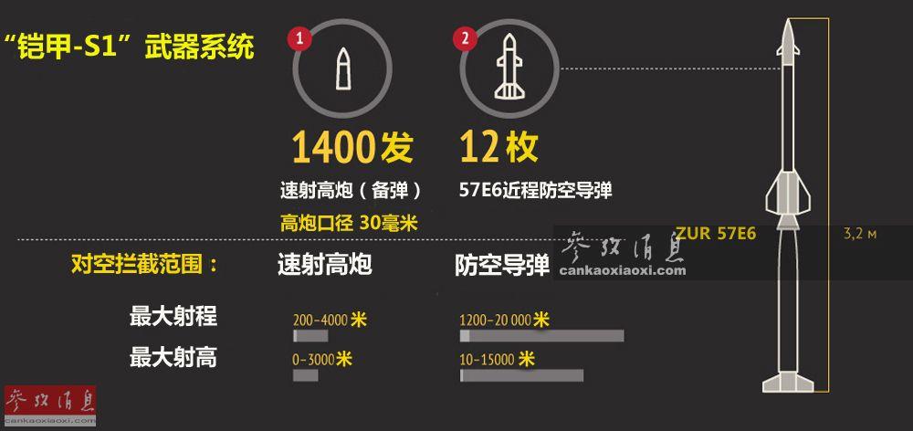 """""""铠甲-S1""""的武器系统包括用于拦截近距离目标的2门2A38M型30毫米速射高炮,射速每分5000发,弹药基数1400发,可使用杀伤破片弹、穿甲弹和高爆燃烧弹等3种型号的炮弹,最大射程4千米,最大射高3千米。此外还搭载有用于拦截远程目标的12枚57E6近程防空导弹,最大射程20千米,最大射高15千米,可拦截以3马赫高速接近的高空或低空目标。"""
