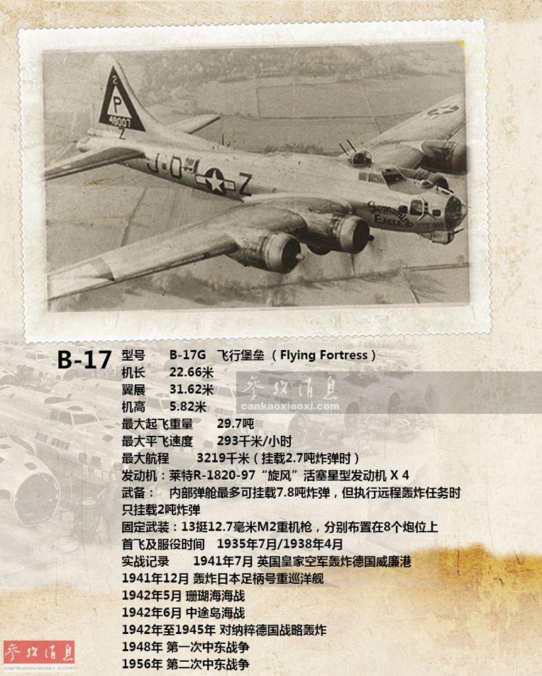 """B-17""""飞行堡垒""""重型轰炸机,由美国波音公司于20世纪30年代研发,1935年7月首飞,1938年4月服役,各个型号总产量12731架。该系列轰炸机为盟军取得反法西斯战争最终胜利贡献了""""汗马功劳"""",在针对纳粹德国本土的战略轰炸行动中,总投弹量超过64万吨。本图列举了B-17相关的详细数据和作战记录。"""