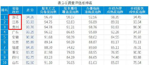 6号平台怎么样买彩:阿里云全面驱动数字中国_浙江、江苏、贵州再进全国三强