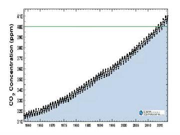 令人忧虑!美媒称大气二氧化碳浓度创新高