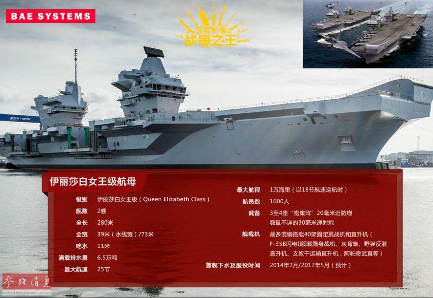 """2艘6.5万吨级的伊丽莎白女王级航母将成为未来皇家海军水面舰队的核心,BAE也是建造该级航母的主要厂商之一,首舰""""伊丽莎白女王""""号已于2017年12月正式服役。小图为该级航母服役后的航海想象图。"""