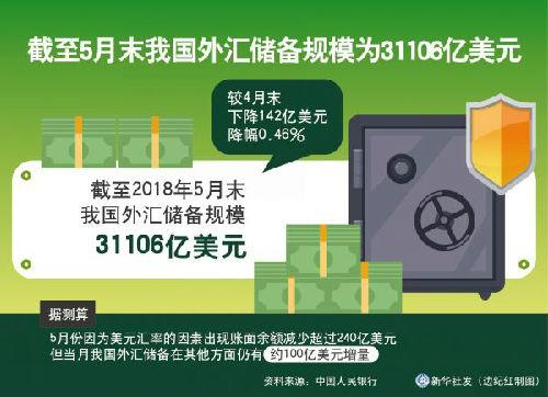 英媒:中国5月外储环比微降 外汇市场供求相对平衡