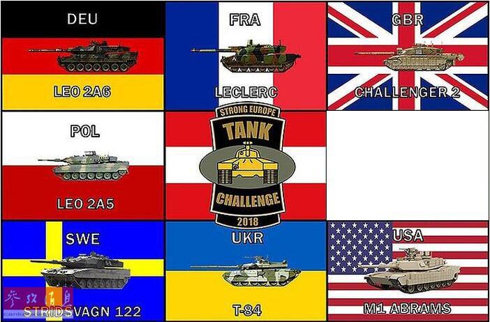 """图为本届参赛国及坦克展示图,分别为德国第3装甲营""""豹2""""A6、法国第11伞兵旅""""勒克莱尔""""、英皇家骑兵团""""挑战者""""2、波兰第34装甲骑兵旅""""豹2""""A5、奥地利第14装甲营""""豹2""""A4以及瑞典陆军Strv-122(""""豹""""2A5出口型)。"""