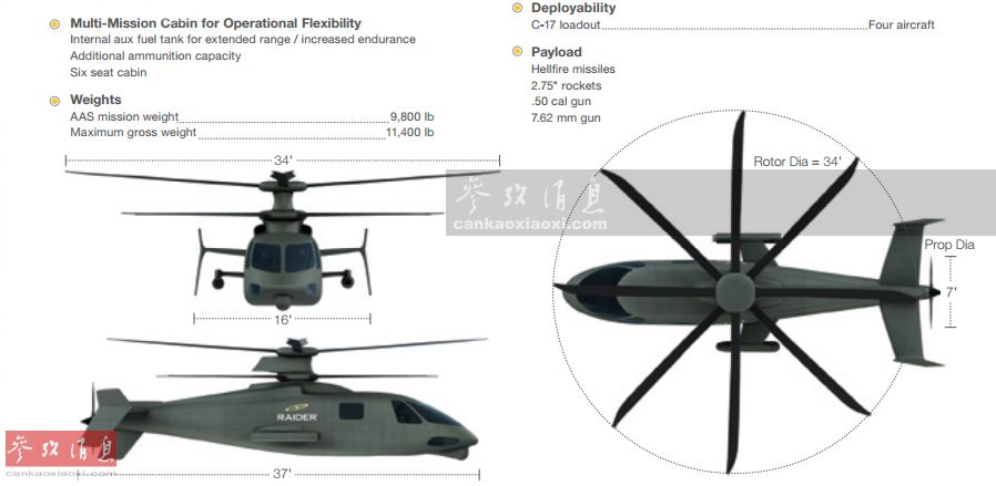 "S-97""突袭者""由西科斯基公司基于X2高速直升机改进而来,于2015年5月成功首飞,其沿用了X2独有的""共轴双旋翼+后机身推进式螺旋桨""复合动力布局,最大飞行速度超过480千米 小时,是现役""黑鹰""直升机的2倍,""阿帕奇""武直的1.5倍。S-97全机长11米,主旋翼直径10米,由于机身大量摘用复合材料,最大起飞复量仅4.9吨。图为S-97三视图。"