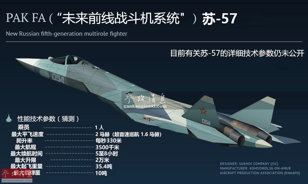 """苏-57是由俄罗斯苏霍伊设计局于21世纪初(2002年左右)研发的单座双发隐身多用途重型战机,脱胎于俄空天军的PAK FA(俄语""""未来前线战斗机系统""""缩写)项目,其首架原型机于2010年1月成功首飞,截至2017年9月已制造了11架原型机(其中4架目前已派往叙利亚)。本图列举了目前西方军事刊物对苏-57的技参性能推测,实际其性能参数仍处于保密阶段。"""