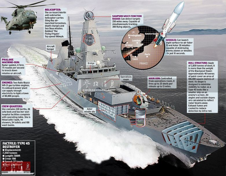 """""""邓肯""""号(D37)为英海军45型导弹驱逐舰的六号舰,于2013年12月投入服役,全长152.4米,全宽21.2米,满载排水量8700吨,最大航速超过32节,续航力超过7000海里(18节航速时)。图为45型驱逐舰部分剖面结构示意图。"""