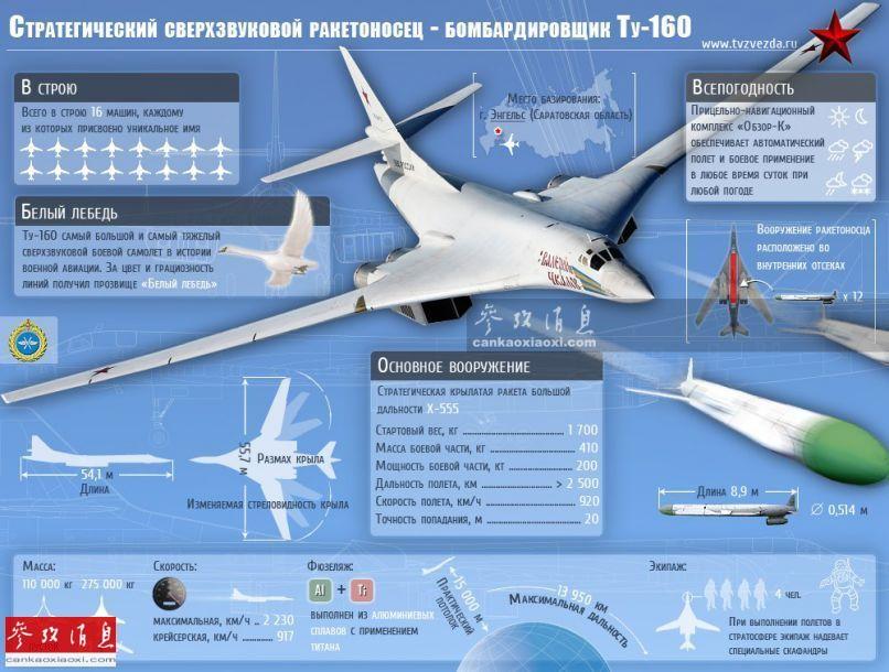 图-160是苏联于20世纪70年代,为对抗美军B-1A高速轰炸机,交由著名的图波列夫设计局研发的新型可变后掠翼战略轰炸机,原型机于1981年12月完成首飞,1987年4月正式投入服役。图-160全机长54.1米,最大翼展(后掠20度时)55.7米,最小翼展35.6米(后掠65度时),机高13.1米。