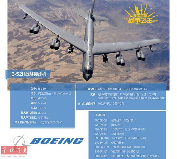 作为波音公司最优秀的代表作之一,自1955年服役以来,B-52系列轰炸机已在全球征战了半个多世纪。至今其仍是美国空军的战略核威慑主力之一。据外媒报道,B-52将服役至2050年,届时或将刷新服役最长军机的最长记录。