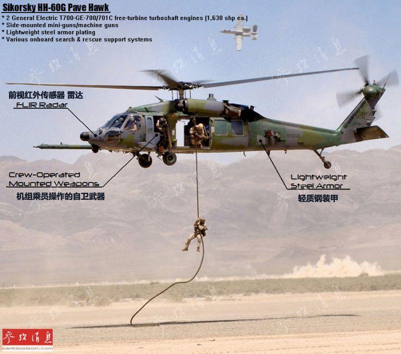 """HH-60""""铺路鹰""""是美空军执行战斗搜索与营救(CSAR)任务的主力机型,机上通常会搭载空军伞降救援小组(PJ)特战队员。由于CSAR通常会要求直升机深入敌后,搜索并救援被击落的美军飞行员,HH-60为此安装了伸缩式空中受油管,大幅增大航程(最大航程达600公里)。为提高生存力,还加装了轻型钢装甲。"""