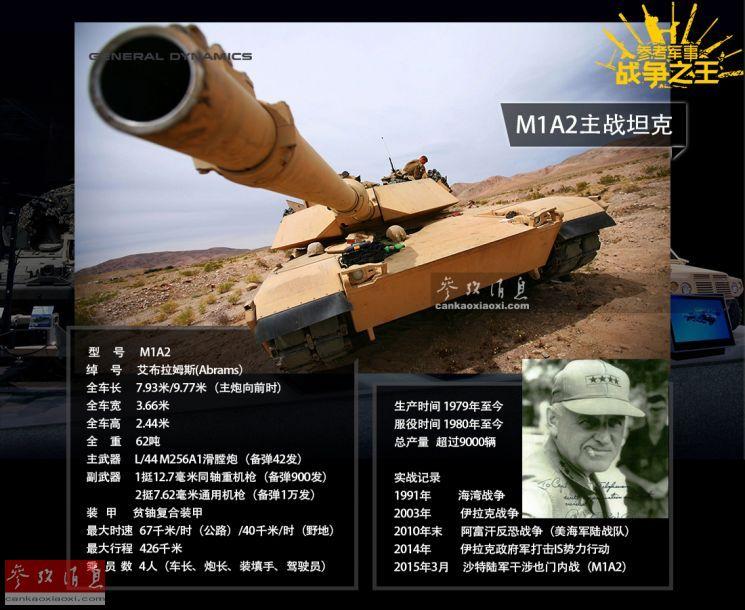 本图列举了M1A2坦克的详细作战技术参数,这种以二战时美军著名将领克莱顿·艾布拉姆斯将军(小图)命名的系列坦克,自1980年服役至今一直是美国陆军的中坚力量。