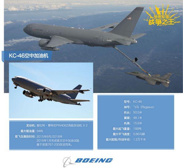KC-46是波音为美空军打造的新一代加油机,基于波音767-200客机改造而来。预计将于2019年投入服役。