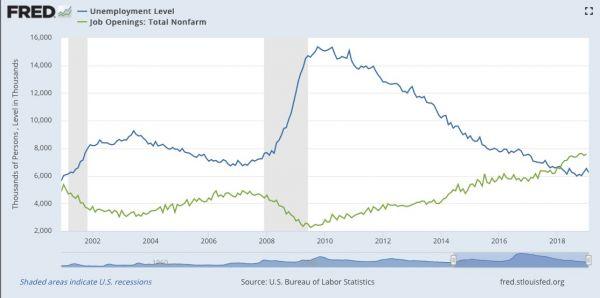 美国缺工人,20年来头一次!