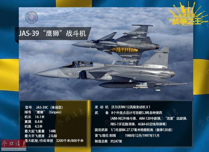 """JAS-39""""鹰狮""""是瑞典萨博公司于20世纪80年代末推出的轻型多用途战机(最大起飞重量仅14吨),目的是全面取代""""龙""""和""""雷""""系列战机。其编号中的JAS分别是瑞典语""""对空战斗""""、""""对地攻击""""和""""侦察""""三个词的首字母,强调了该系列战机的""""一机多能""""用途。"""