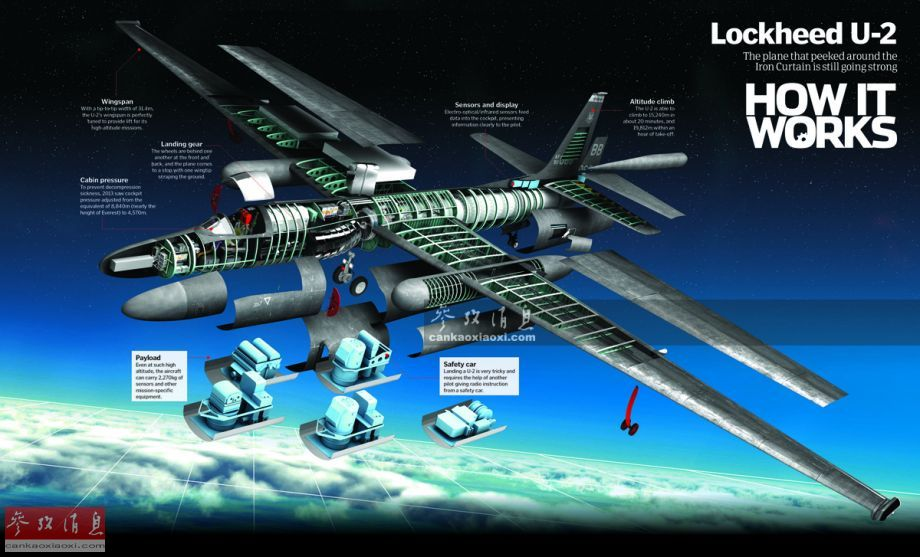 "U-2单座单发高空战略侦察机由原美国洛克希德公司(现已并入洛-马公司)""臭鼬工厂""于20世纪50年代研发。当时美军迫切希望获得有关苏联研发核武、远程轰炸机、核潜艇等新锐武器的机密情报,只能寄望于一种能爬升到2万米的高空侦察机(因为当时苏军米格-17战机的升限仅有1.3万米,尚未装备SA-2防空导弹)。图为U-2彩色剖面图。"