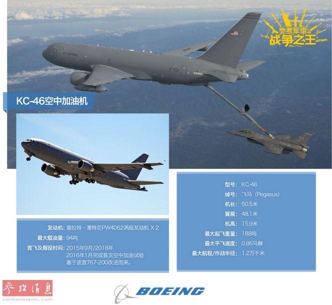 KC-46A是波音为美空军打造的新一代加油机,基于波音767-200客机改造而来。其主要用于替代年事已高的KC-135系列加油机,于2017年1月完成了首次空中加油试验。已于2019年小批量投入服役,美空军预计将采购179架KC-46。