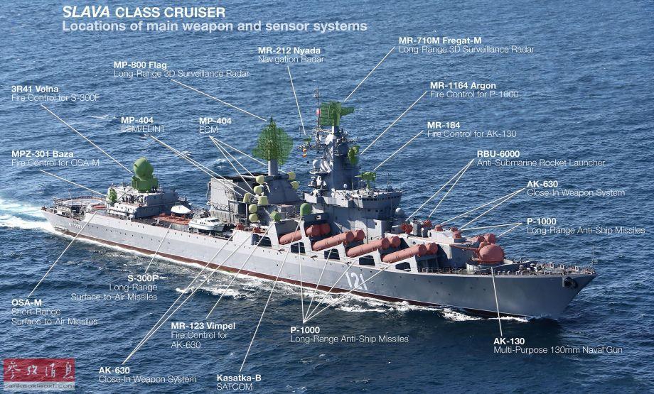 """此次参演旗舰""""瓦良格""""号(舷号011)为光荣级导弹巡洋舰3号舰,于1989年10月入役,满载排水量1.14万吨,全长186.4米,最大航速32节。作为俄海军现役火力仅次于基洛夫级核动力战巡的大型作战舰艇,光荣级配备有强大且完备的武器系统,分为反舰、防空和反潜三大类型,演习中""""瓦良格""""号主要使用的是前两类。本图标明了光荣级的舰载武器系统(红色部分)。"""