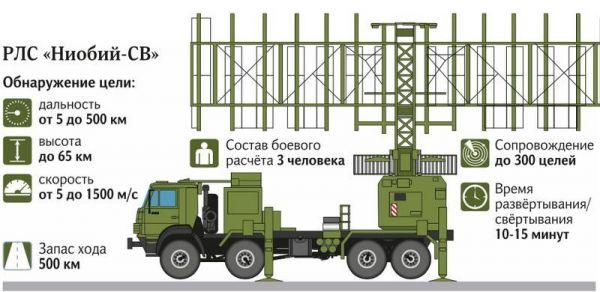 """""""铌""""-SV雷达系统示意图。(俄罗斯国防部网站)"""