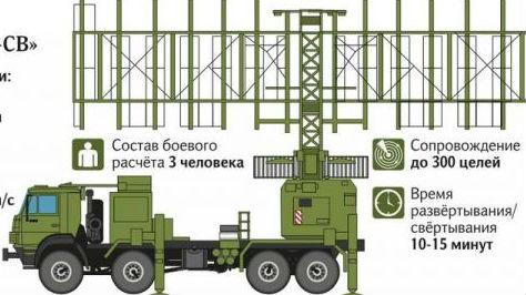 """俄拟部署""""隐身战机猎手""""雷达:能探测B-2、F-22和F-35"""