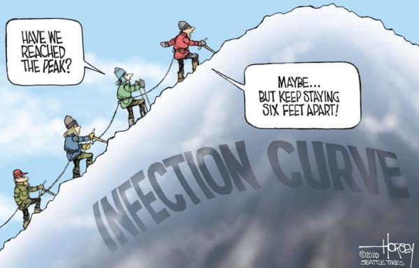 """美国的疫情""""感染曲线""""就像一座高大的雪山,几名登山者朝着山顶攀登。一个人问:""""我们已经到达顶点了吗?""""最前面的登山者回答道:""""也许吧……但还是请保持六英尺的距离!""""(原载《美国新闻与世界报道》周刊网站)"""