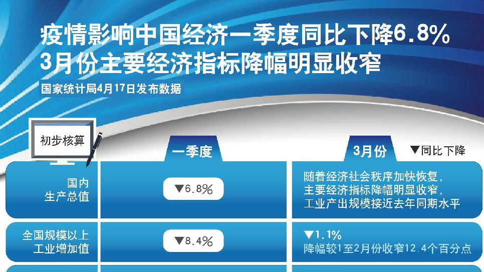 外媒解读中国首季经济成绩单:经济降幅未超预估
