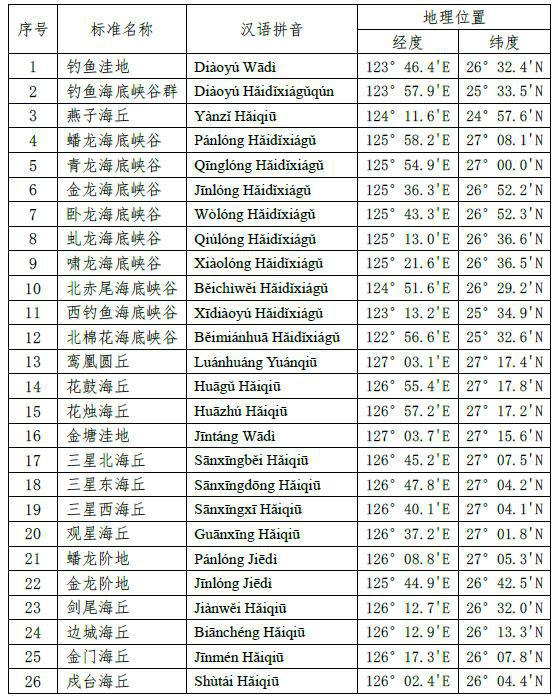 自然资源部公布的这份名单,引起日本媒体不安
