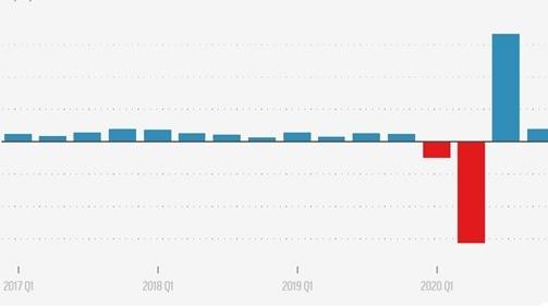 美国 GDP