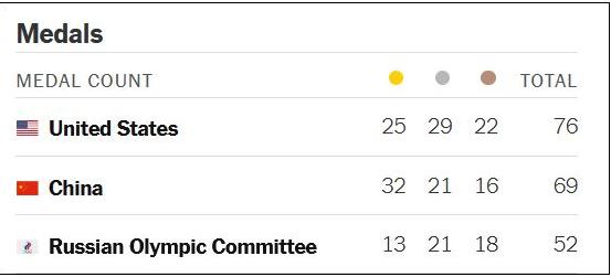 纽约时报在奥运期间的金牌榜单