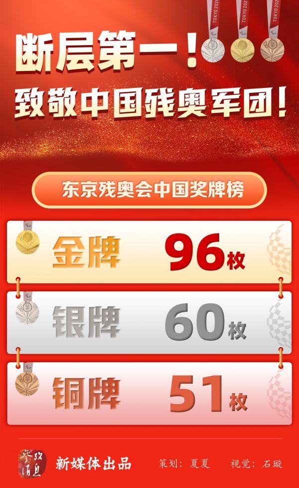 2020东京残奥会比赛结束,中国代表团斩获96枚金牌、60枚银牌、51枚铜牌,奖牌数达207枚,这也是中国代表团连续五届夏季残奥会金牌榜、奖牌榜双榜第一。致敬了不起的中国残奥健儿!