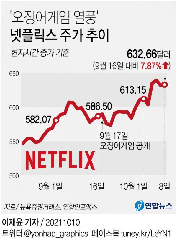 奈飞股价自9月17日以来上涨。(韩联社)